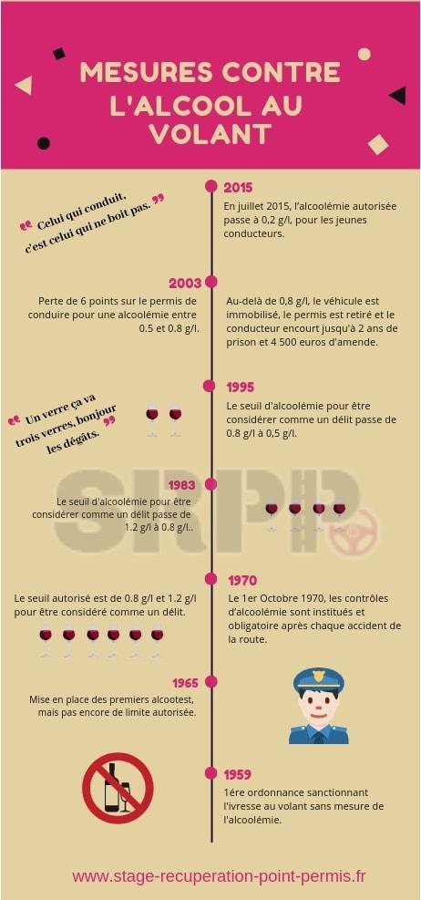 2g D Alcool Dans Le Sang Combien De Verre : alcool, combien, verre, Alcool, Volant, Amende,, Perte, Récupération, Points.