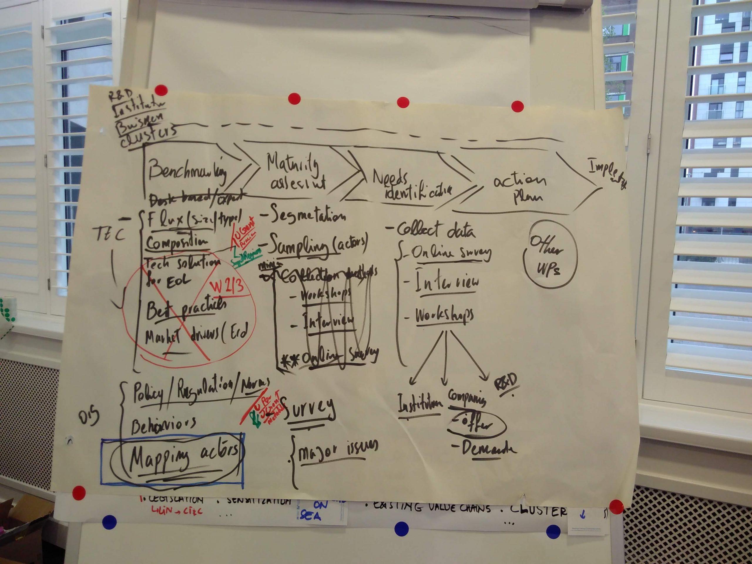 work package planning