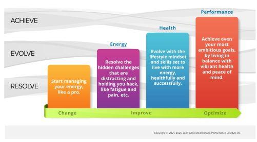 The 3 Levels of Lifestyle Optimization