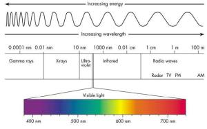 A diagram explaining the wavelength ranges and energies of the broad electromagnetic spectrum, and the comparatively small window comprising what we understand to be visible light and most of us perceive as colours in everyday life.