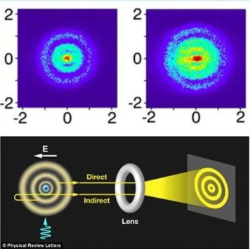Experimental diagram and photographs taken inside the Hydrogen atom. Source: Physical Review Letters.