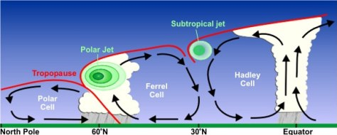 A diagram explaining the formation of jet streams and showing a cross-section of the northern hemisphere atmospheric layers.