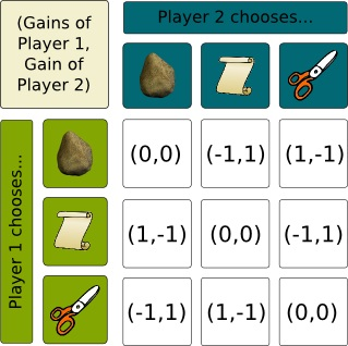 A Rock, Paper, Scissors table showing all the possible game options.