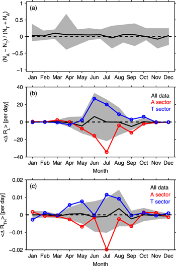 Three graphs showing the Monthly Means of Fractional Occurrence of Toward and Away Heliospheric Magnetic Field Sectors.