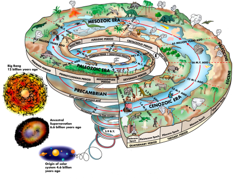 A spiral-shaped drawing illustrating the Earth history through the ages, since the Big Bang and the birth of our Solar System.