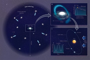 A diagram explaining the dark matter wind, which is thought to permeate our Galaxy.
