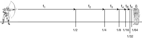 A diagram illustrating another one of Zeno's paradoxes - the one about the arrow that never reaches its target, because once again it has to travel each time at least half the distance that separates it from its intended target.