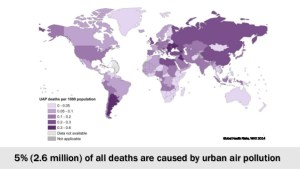 A map showing the global statistics for the percentage of deaths due to urban air pollution: 5% of deaths (or 2.6 million of the World's population) are caused by the urban air pollution. Source: World Health Organization