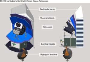 Two diagrams describing the B612 Foundation's Sentinel Infrared Space Telescope. Image: B612 Foundation