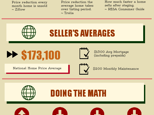 Powerful New Home Staging Infographic