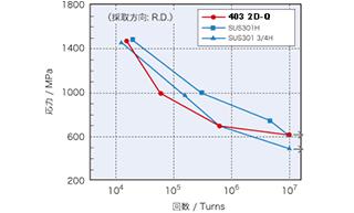 NSSMC-NAR-403 2DQ | ばね用ステンレス鋼 | NSSMCシリーズ | 鋼種で選ぶ | 商品紹介 | 日鉄ステンレス株式會社