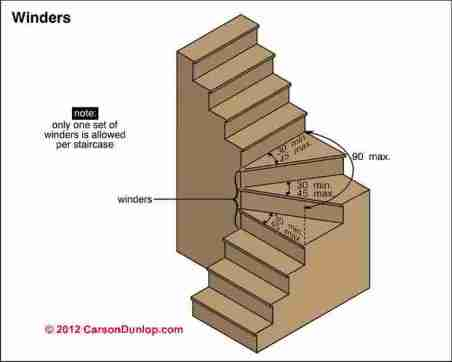stair-building