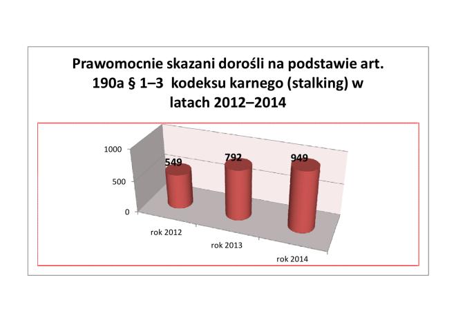 statystyka stalking skazani w latach 2012- 2014