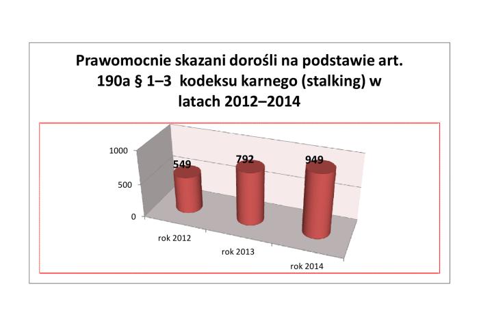 statystyka w Polsce stalking uporczywe nękanie