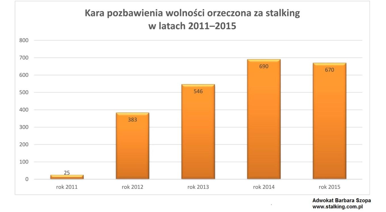 kara pozbawienia wolności za stalking, statystyka za lata 2011-2015-1