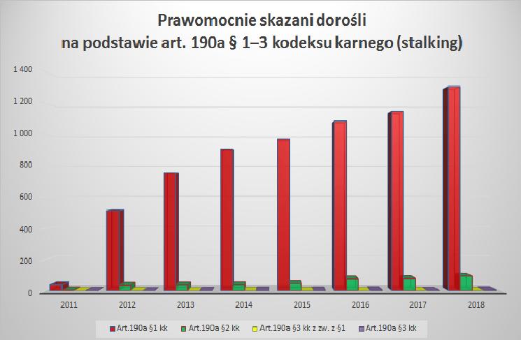 skazania za stalking, art. 190a kk statystyka 2011 2018