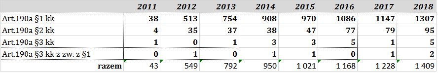 stalking statystyka skazań art. 190a kodek karny