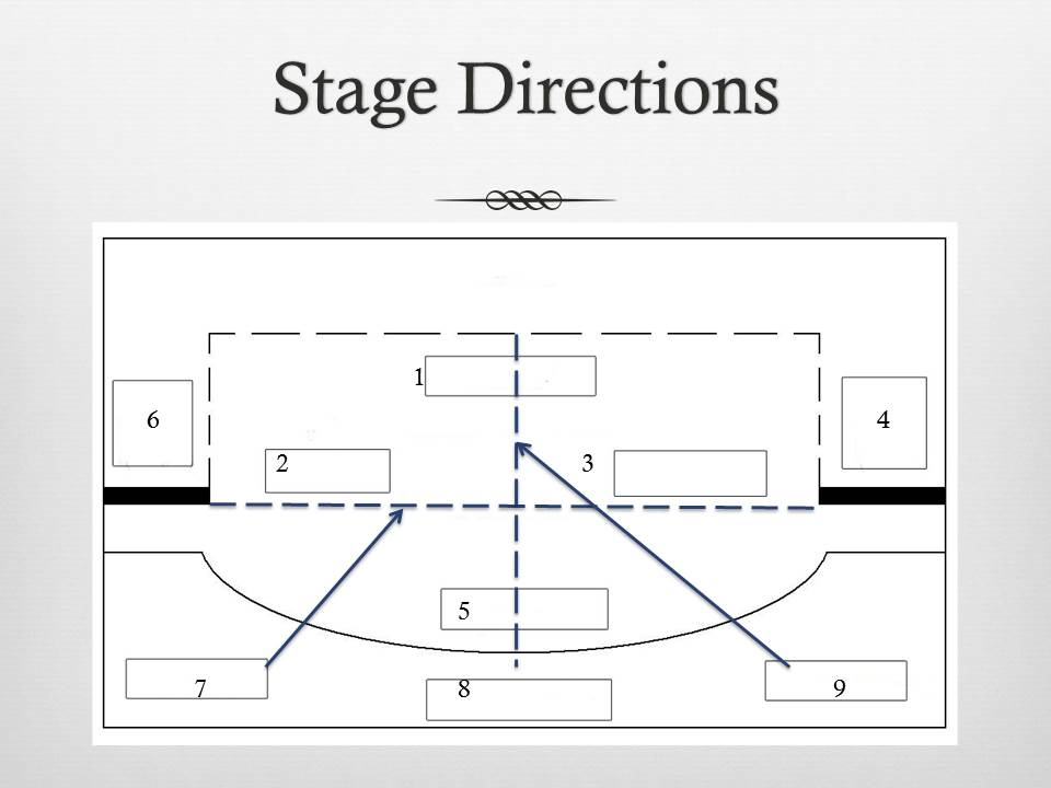 stage directions diagram goodman electric heat wiring parts of the and mrs stall s tech theatre up 2 right 3 left 4 wing 5 down 6 7 plaster line imaginary to help place items on