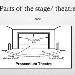 Stage Directions Diagram Control Wiring Symbols Parts Of The And Mrs Stall S Tech Theatre