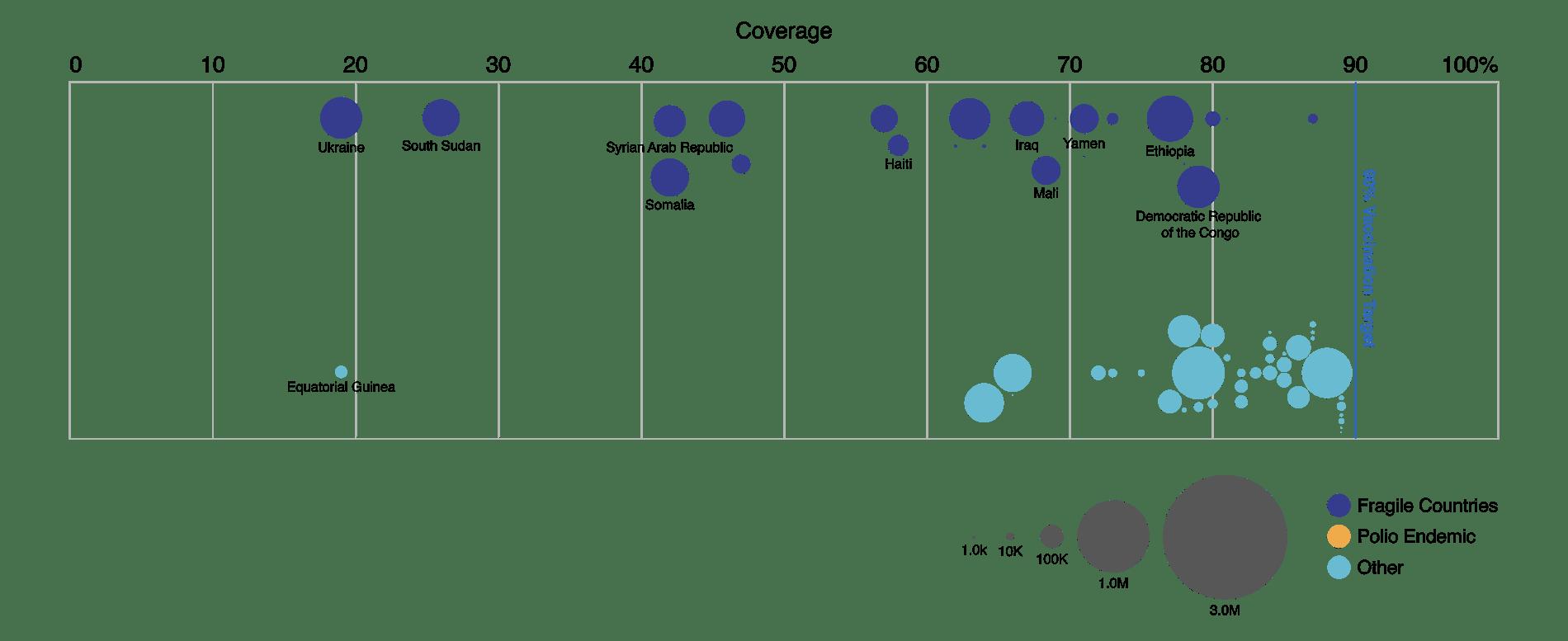 2017 WHO Immunization Progress Report > Stamen Design
