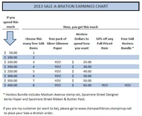 www.stampwithbrian.com - SAB chart