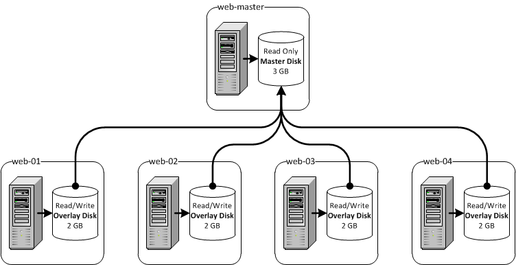 Skinnybox Introduction: Thin Provisioning of Linux VMs