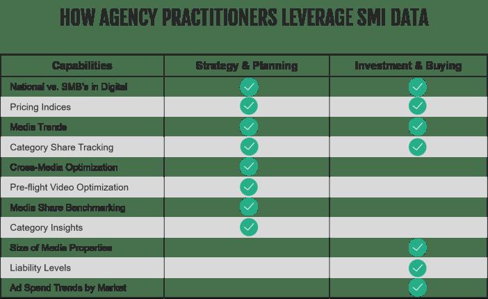 , Agencies