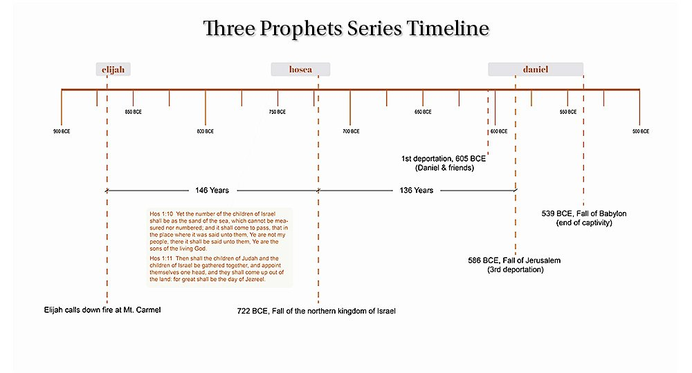 three prophets series timeline