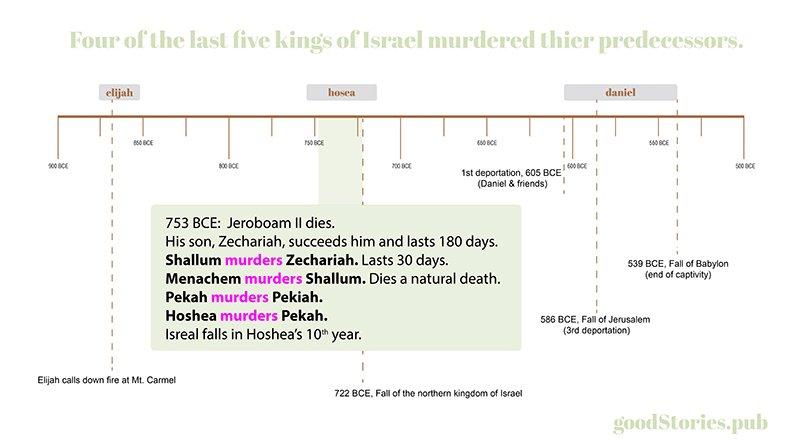 Last five kings of Israei