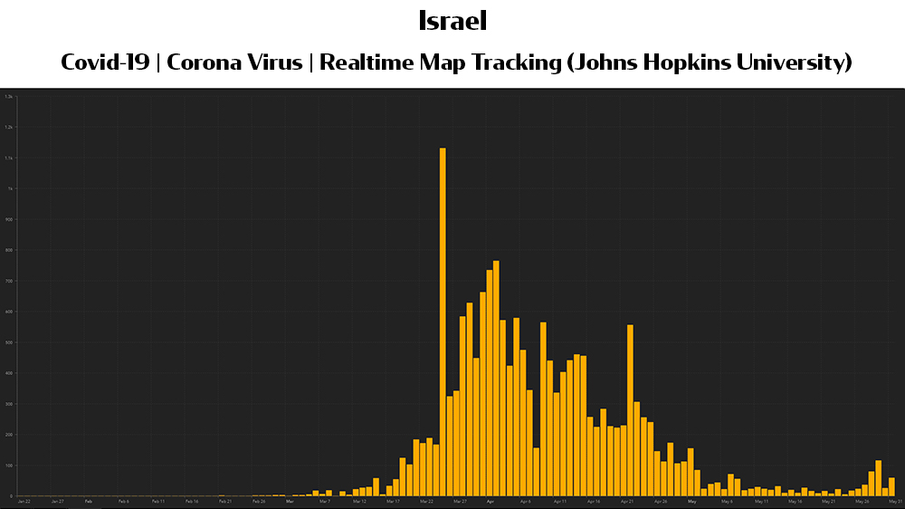 Graph: The last days of May saw an unwelcome spike in COVID-19 cases in Israel