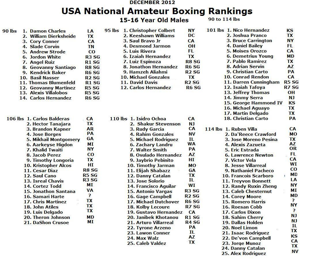 Phrase and World amateur golf rankings