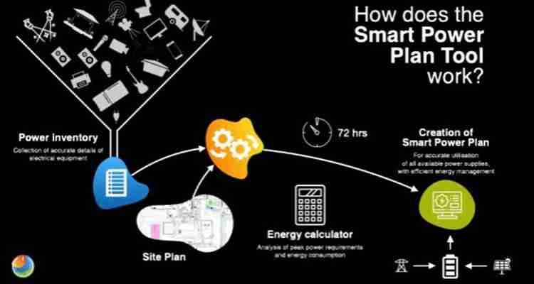 Smart Power Plan
