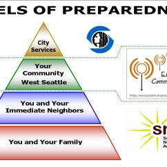 Health Triangle Diagram Template Honeywell Thermostat 4 Wire A Very Sandy Reality Check  Stand Up For America