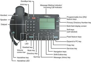 IT Services: VoIP: IP Phone 2004