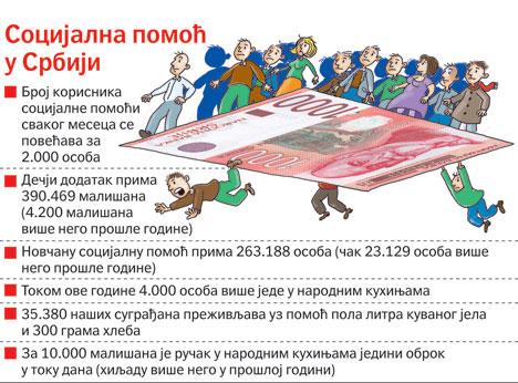 dr_Socijalna-pomoc-u-Srbiji