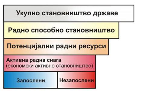 """Графика: """"dvogled.rs""""(Напомена: РЗС статистички не обрађује запослене у органима безбедности)"""