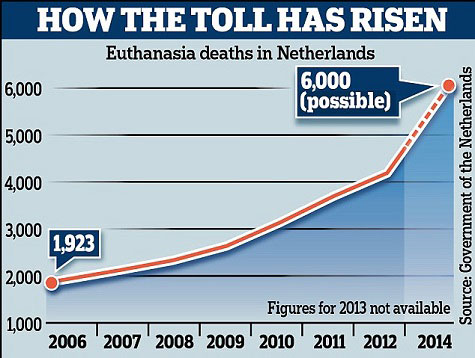 График који показује пораст број еутаназија у Холандији