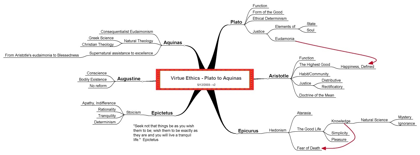 Virtue Ethics Concept Map
