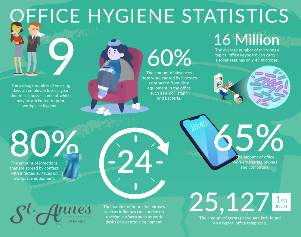 St Annes Cleaning Infographic