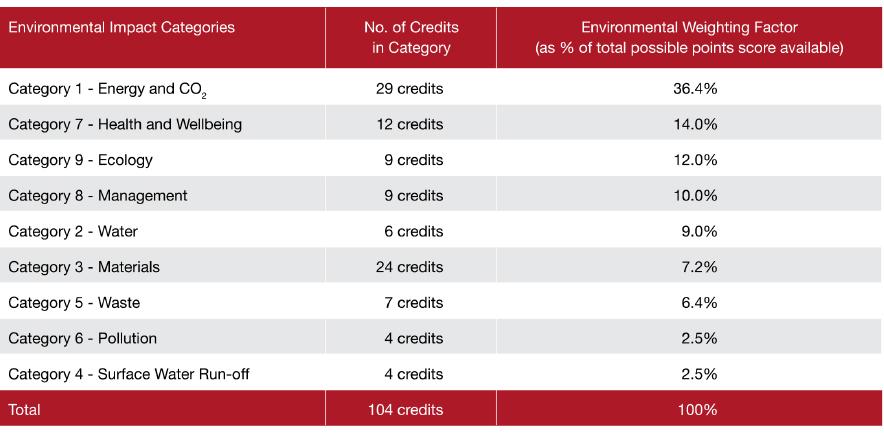 Code Assessments Essex