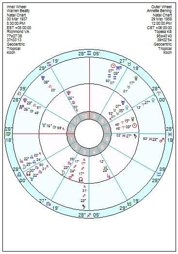 Warren Beatty Aries Sun Scorpio Moon With An Airy Wife Astroinform