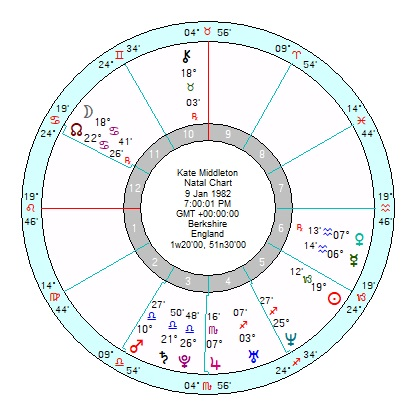 Duchess Of Cambridge A Regal Leo Rising Updated Astroinform
