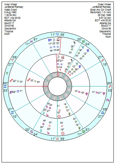 JonBenet Ramsey – from a Mars Pluto family – Astroinform with