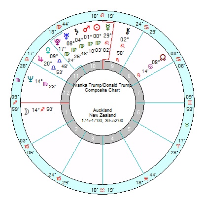 Astrology of Today's News – Page 205 – Astroinform with Marjorie Orr