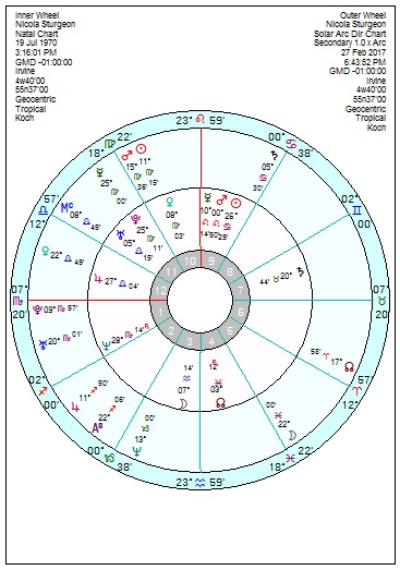 astrological predictions for scottish referendum