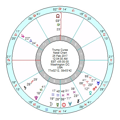 Astrology of Today's News – Page 182 – Astroinform with
