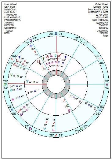 April 2017 – Page 2 – Astroinform with Marjorie Orr – Star4cast