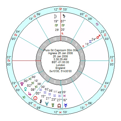 Pluto in Capricorn – lessons not yet learnt – Astroinform