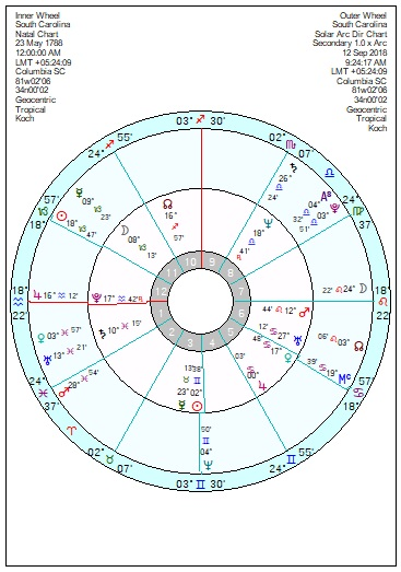 Astrology of Today's News – Page 61 – Astroinform with Marjorie Orr