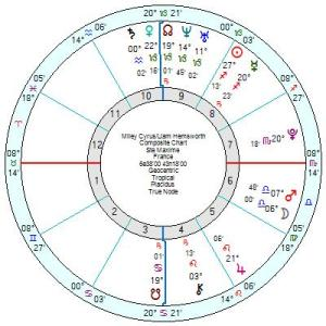 Astrology of Today's News – Astroinform with Marjorie Orr – Star4cast